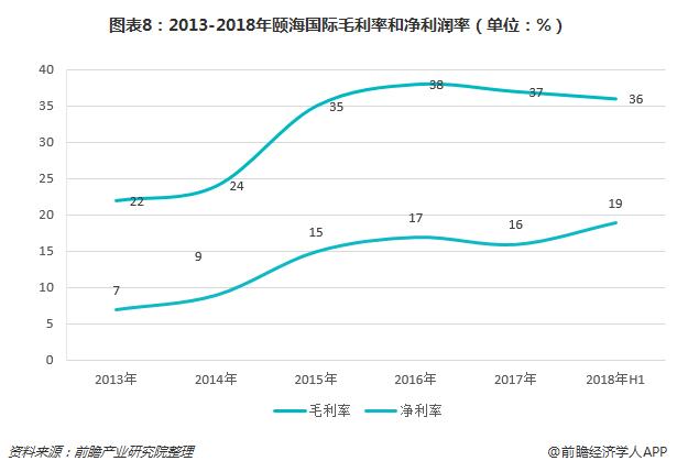 图表8:2013-2018年颐海国际毛利率和净利润率(单位:%)