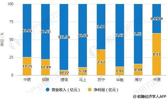 2017年各消费金融公司营收及净利润统计情况