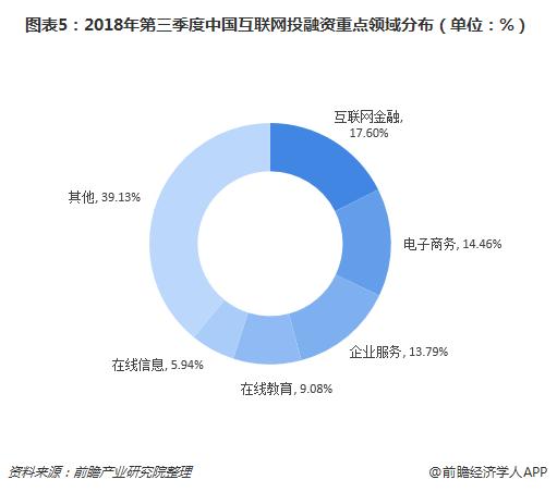 图表5:2018年第三季度中国互联网投融资重点领域分布(单位:%)