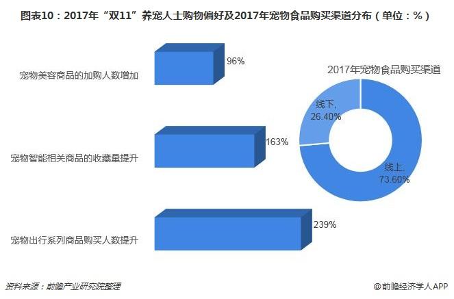 """图表10:2017年""""双11""""养宠人士购物偏好及2017年宠物食品购买渠道分布(单位:%)"""