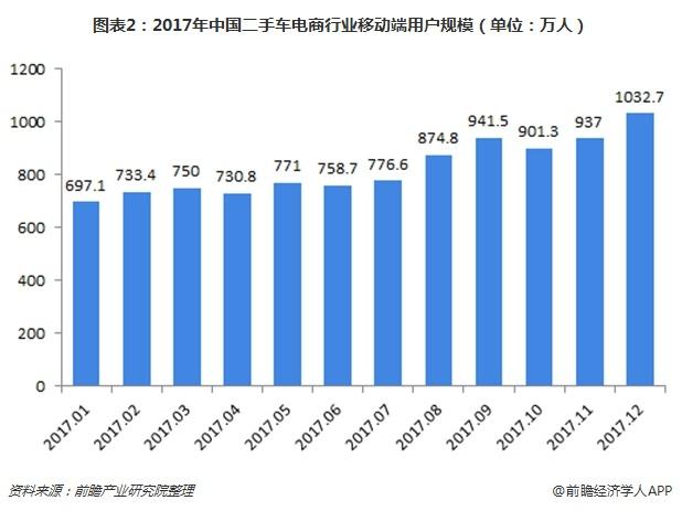 图表2:2017年中国二手车电商行业移动端用户规模(单位:万人)