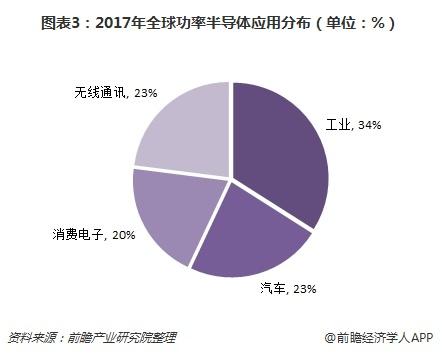 图表3:2017年全球功率半导体应用分布(单位:%)