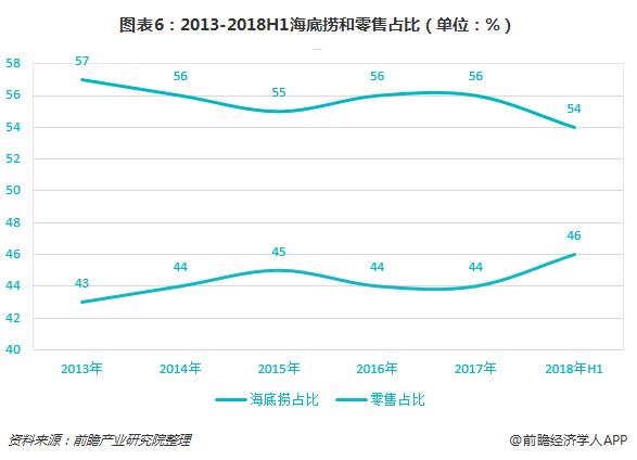 图表6:2013-2018H1海底捞和零售占比(单位:%)