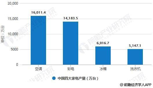2018年前三季度中国四大家电产量统计情况
