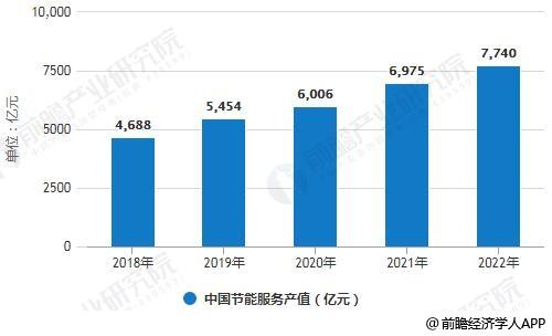 2018-2022年中国节能服务产值统计情况及预测