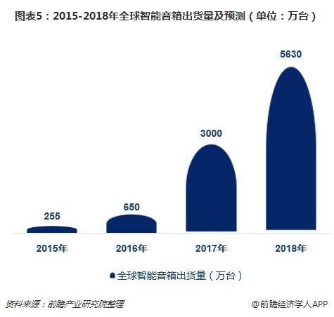 图表5:2015-2018年全球智能音箱出货量及预测(单位:万台)