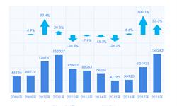 基建投资强力拉动 2018年1-9月挖掘机市场持续火爆 出口持续高歌猛进