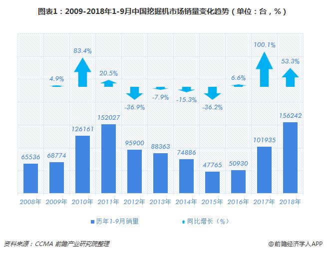 图表1:2009-2018年1-9月中国挖掘机市场销量变化趋势(单位:台,%)