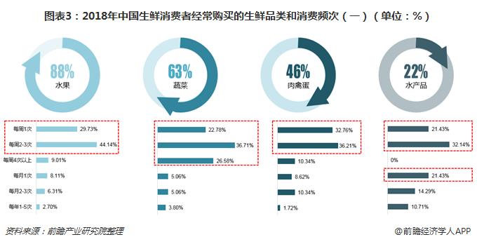 图表3:2018年中国生鲜消费者经常购买的生鲜品类和消费频次(一)(单位:%)