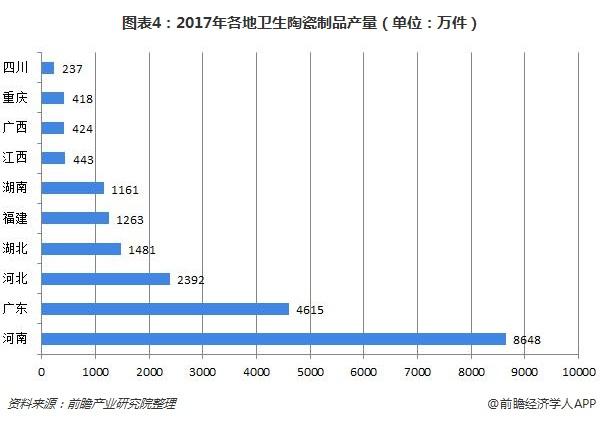 圖表4:2017年各地衛生陶瓷制品產量(單位:萬件)