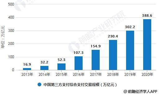 2013-2020年中国第三方支付综合支付交易规模统计情况及预测