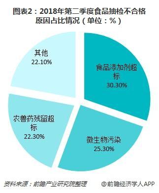 图表2:2018年第二季度食品抽检不合格原因占比情况(单位:%)