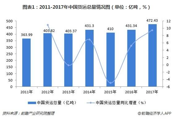 图表1:2011-2017年中国货运总量情况图(单位:亿吨,%)