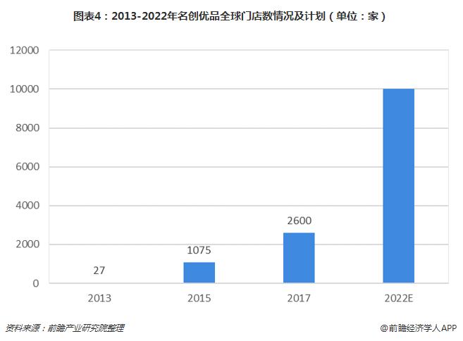 图表4:2013-2022年名创优品全球门店数情况及计划(单位:家)