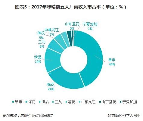 图表5:2017年味精前五大厂商收入市占率(单位:%)