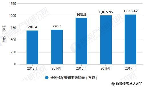 2013-2017年全国钨矿查明资源储量统计情况