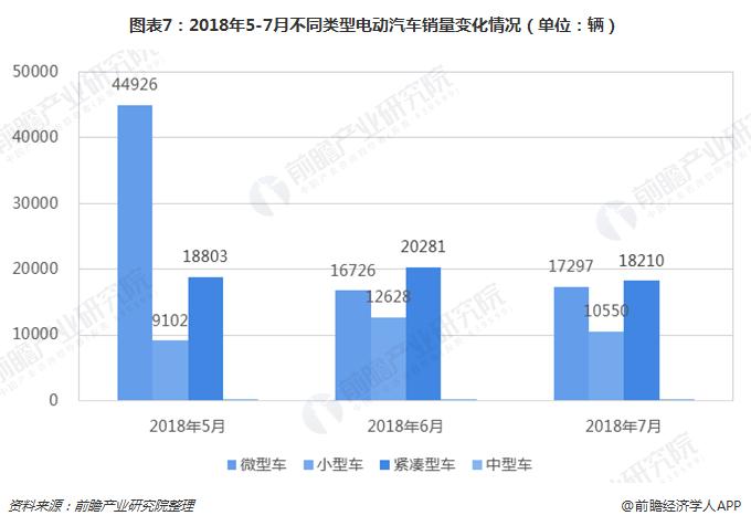 图表7:2018年5-7月不同类型电动汽车销量变化情况(单位:辆)