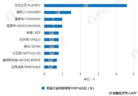 2018年9月男装行业网络零售TOP10占比统计情况