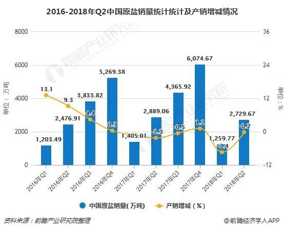 2016-2018年Q2中国原盐销量统计统计及产销增减情况