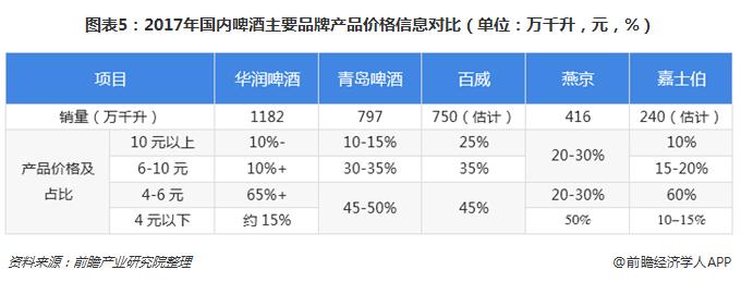 图表5:2017年国内啤酒主要品牌产品价格信息对比(单位:万千升,元,%)