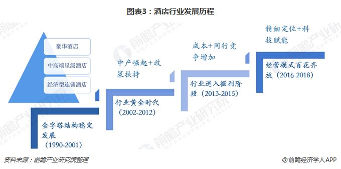 图表3:酒店行业发展历程