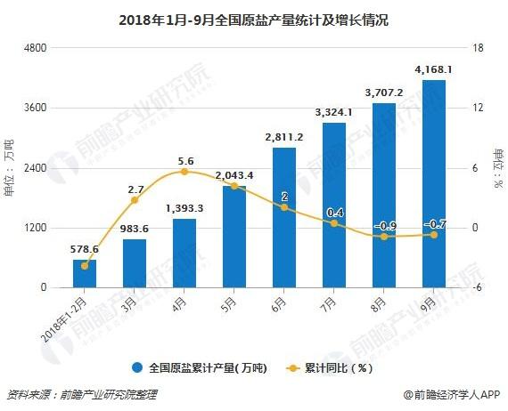 2018年1月-9月全国原盐产量统计及增长情况