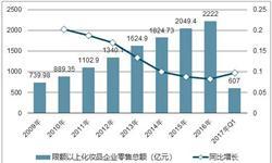 1-9月化妆品<em>零售</em>额累计值1868亿元 累计增长12%