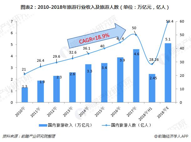 图表2:2010-2018年旅游行业收入及旅游人数(单位:万亿元,亿人)