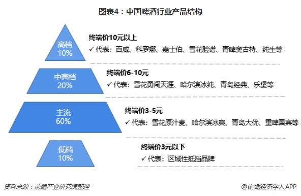 图表4:中国啤酒行业产品结构