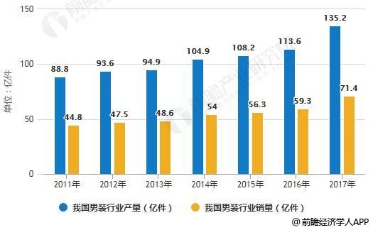 2011-2017年我国男装行业产销量统计情况