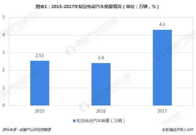 图表1:2015-2017年知豆电动汽车销量情况(单位:万辆,%)