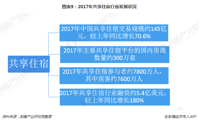 图表9:2017年共享住宿行业发展状况