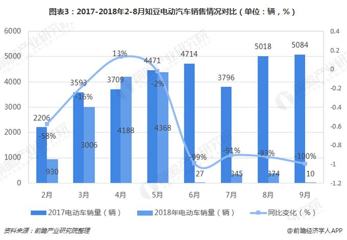 图表3:2017-2018年2-8月知豆电动汽车销售情况对比(单位:辆,%)