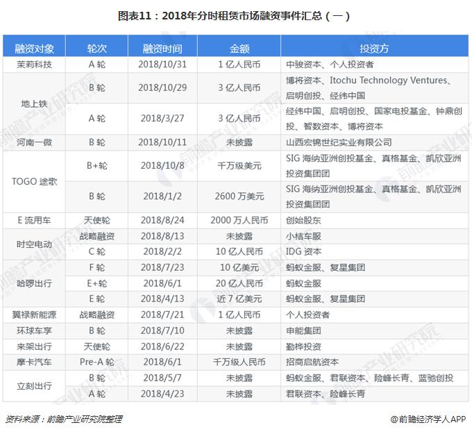 图表11:2018年分时租赁市场融资事件汇总(一)