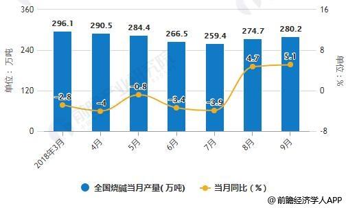 2018年1-9月全国烧碱产量统计及增长情况
