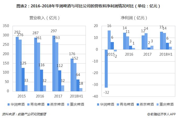 图表2:2016-2018年华润啤酒与可比公司的营收和净利润情况对比(单位:亿元)