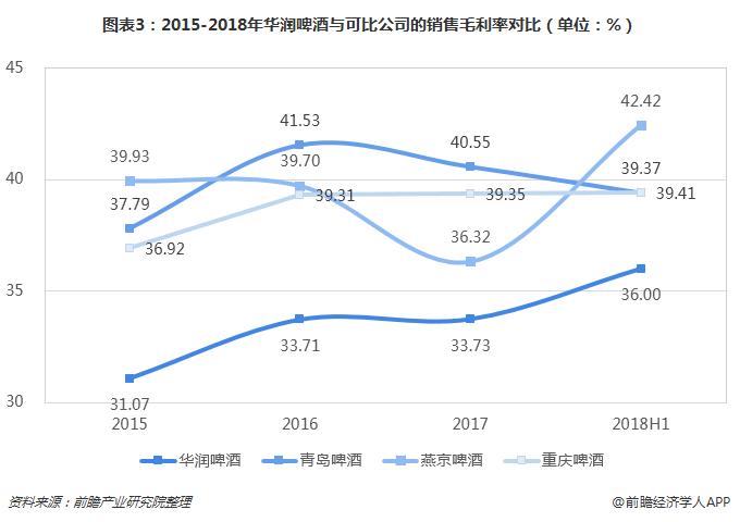 图表3:2015-2018年华润啤酒与可比公司的销售毛利率对比(单位:%)