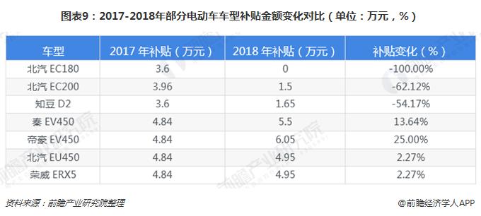 图表9:2017-2018年部分电动车车型补贴金额变化对比(单位:万元,%)