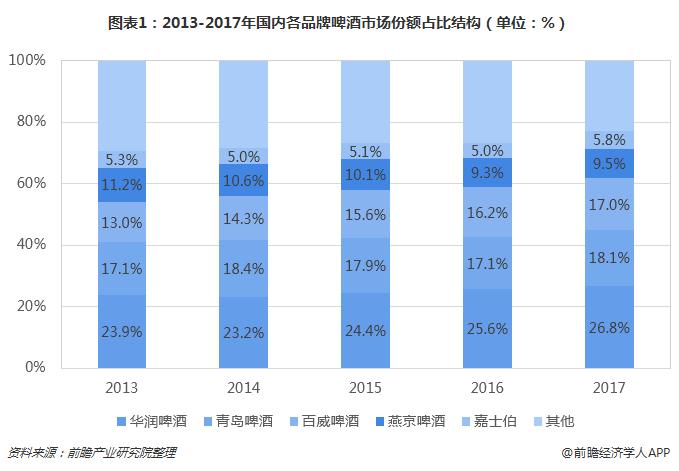 图表1:2013-2017年国内各品牌啤酒市场份额占比结构(单位:%)