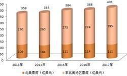 2018年全球电影行业市场现状分析 中国或将取代北美成为最大电影票房市场?