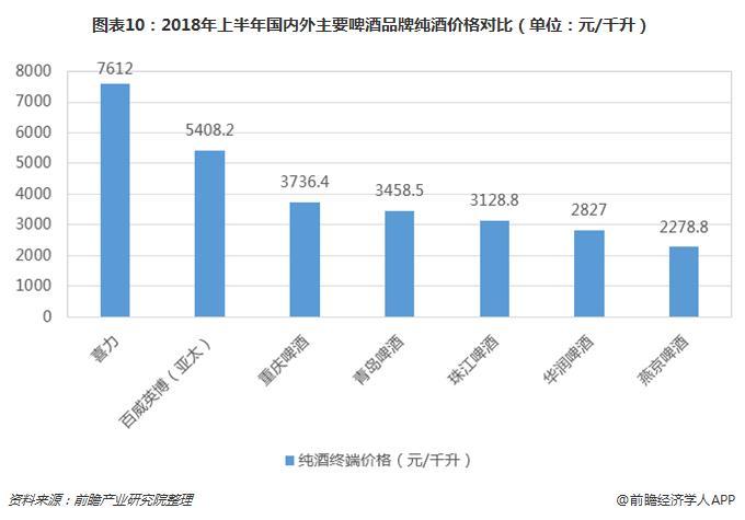 图表10:2018年上半年国内外主要啤酒品牌纯酒价格对比(单位:元/千升)