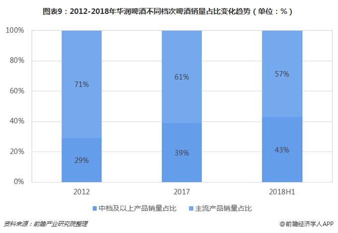 图表9:2012-2018年华润啤酒不同档次啤酒销量占比变化趋势(单位:%)