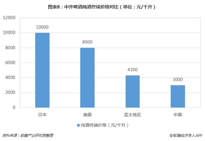 图表8:中外啤酒纯酒终端价格对比(单位:元/千升)