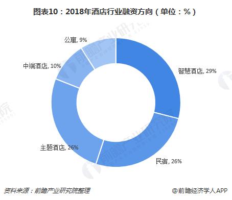 图表10:2018年酒店行业融资方向(单位:%)