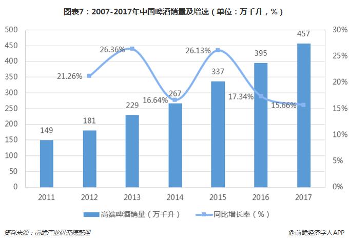 图表7:2007-2017年中国啤酒销量及增速(单位:万千升,%)