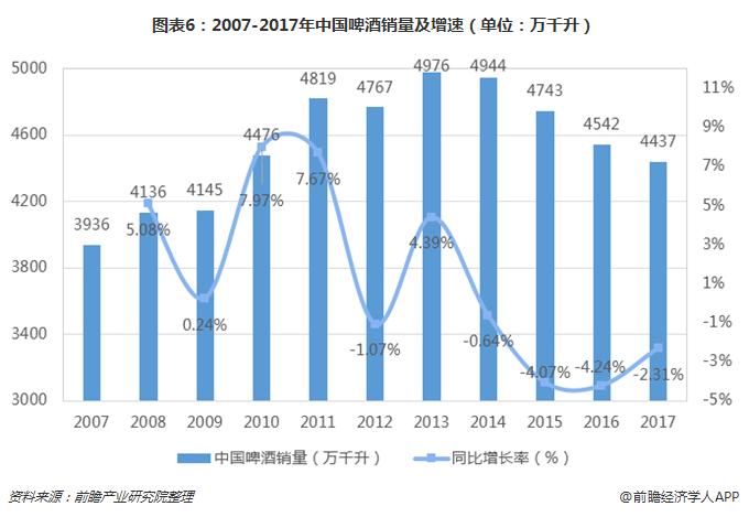 图表6:2007-2017年中国啤酒销量及增速(单位:万千升)