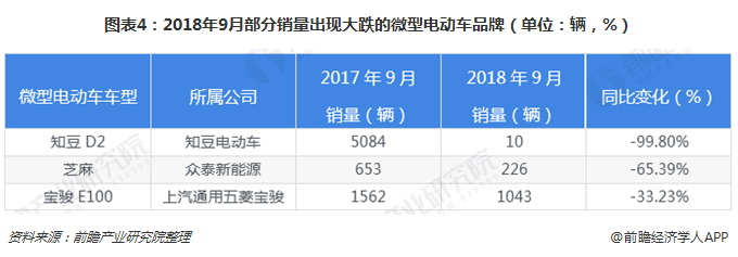 图表4:2018年9月部分销量出现大跌的微型电动车品牌(单位:辆,%)