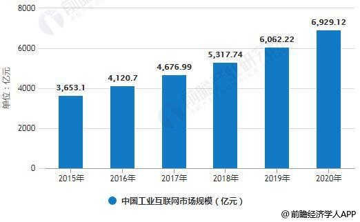 2015-2020年中国工业互联网市场规模统计情况及预测