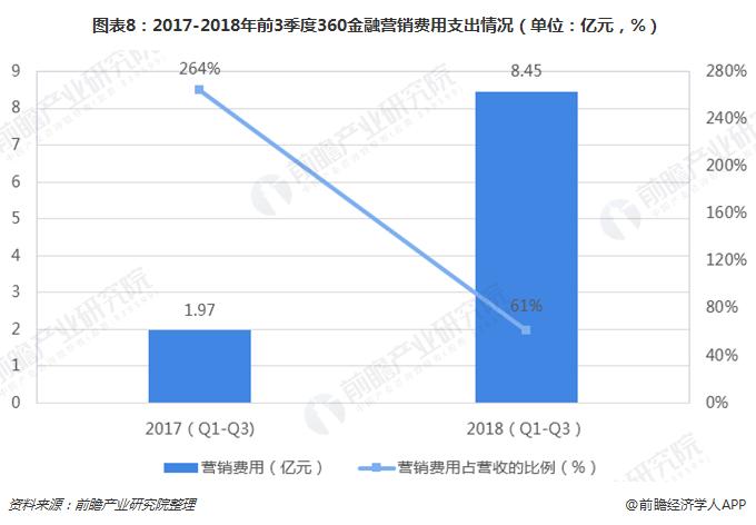 图表8:2017-2018年前3季度360金融营销费用支出情况(单位:亿元,%)