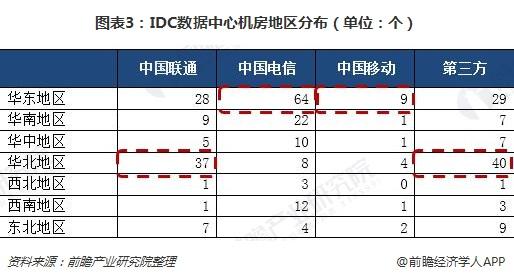 图表3:IDC数据中心机房地区分布(单位:个)